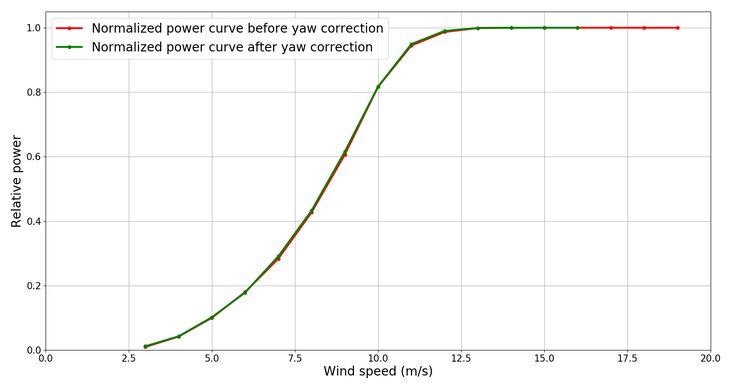 3: A yaw angle correction of -5.3° is applied to the turbine's controller, leading to 2.3% immediate AEP gain.