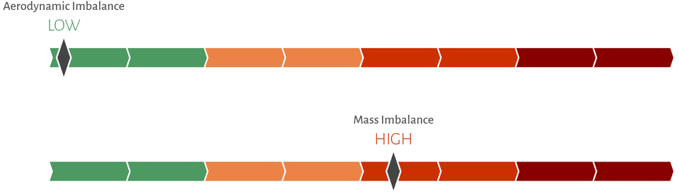 1: Windfit detects a high mass imbalance upon installation.