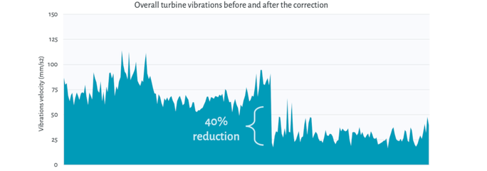 Rotor imbalance corrected to reduce turbine vibrations
