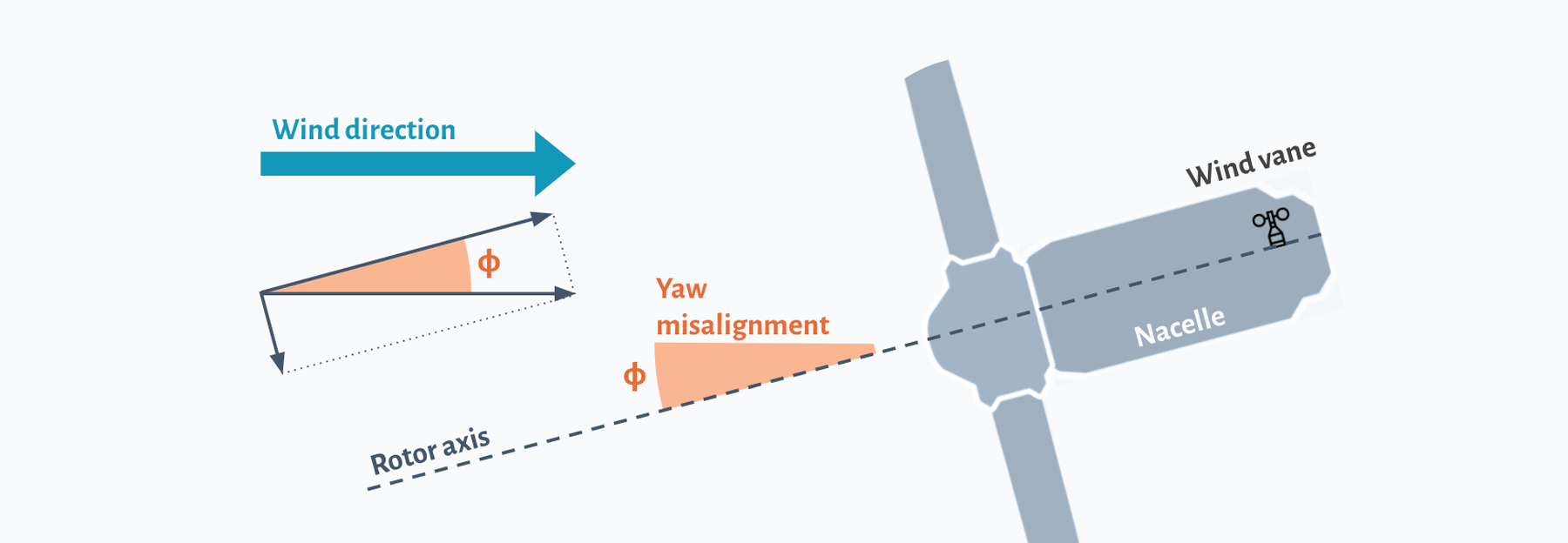 How to detect a yaw misalignment?